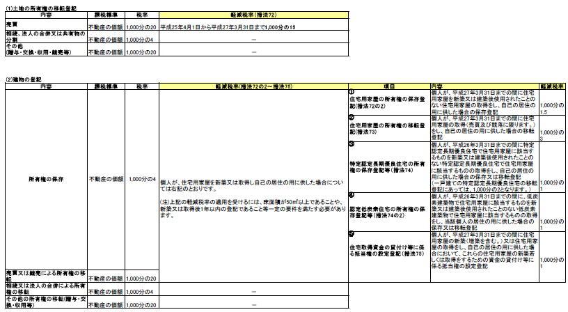 不動産の税金-登録免許税